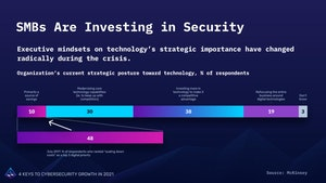 SMB Investment in IT Security